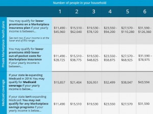 medicaid_income_qualification